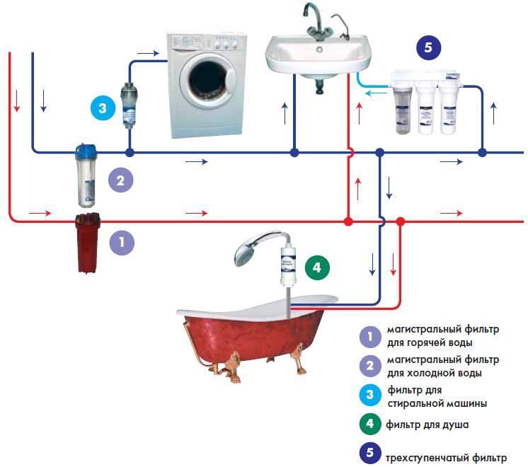 Схема подключения к магистральному водопроводу частного дома